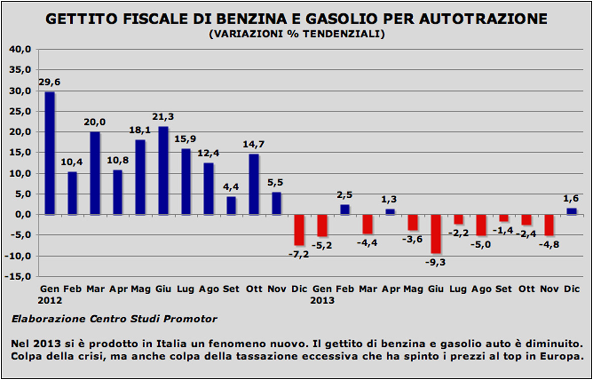 Grafico gettito carburanti 2013