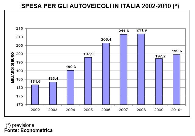 Spesa per autoveicoli in Italia 2002-2010